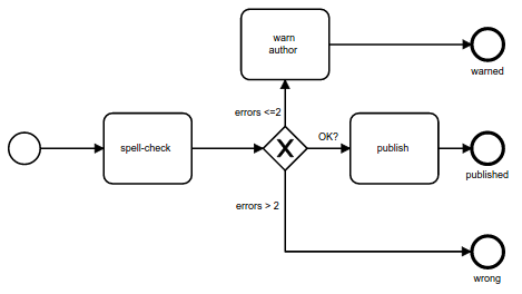 Trailblazer workflow circuit while events in bpmn have behavior and might trigger listeners an event in circuit is simply a state the activity always exits from an end state ccuart Choice Image